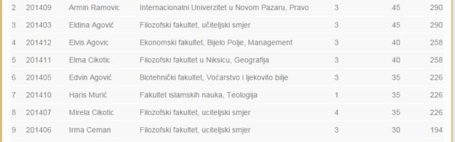 REZULTATI KONKURSA ZA DODJELU STIPENDIJA – 2014/15