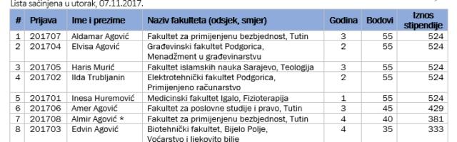 REZULTATI KONKURSA ZA DODJELU STIPENDIJA – 2017/18