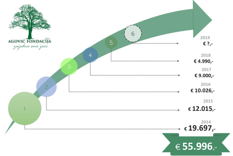 SAF donacije u prvih 5-godina