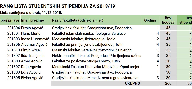 REZULTATI KONKURSA ZA DODJELU STIPENDIJA – 2018/19